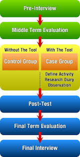Evaluation Design And Methodology Diagram With The Methodology Design Of The Second Study The