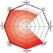 Alchemy Chart Alchemy