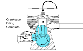 2 stroke engine animation and diagrams 2 stroke engine diagram piston at top dead center