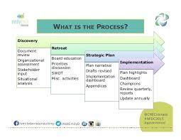 Strategic Plan Template For Nonprofits Shatterlion Info