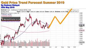 Gold Price Growth Chart Gold Price Trend Forcast To End September 2019 The Market