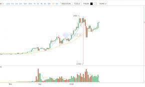 Ethereum Market Report Eth Soars On Okex Allcoinsnews Com