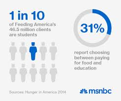 how one student is fighting the college hunger crisis msnbc how one student is fighting the college hunger crisis
