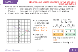 learning card for simultaneous linear equations in two variables graphical method
