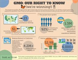 gmo food labeling gmolabels >> learn why it s important to eat gmo food labeling gmolabels >> learn why it s important to eat organic at