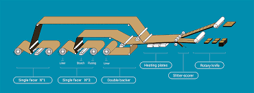 Printing Press Production Flow Chart The Production Of Modern Corrugated Packaging Fefco