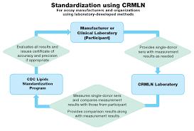Cholesterol Reference Method Laboratory Network Crmln Cdc