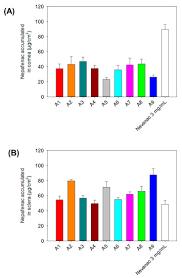 in vitro and ex vivo evaluation of