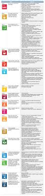 the un global compact sdgs about us daiichi sankyo the daiichi sankyo group s initiatives for contributing to the accomplishment of each of the 17 sustainable development goals have been compiled in the list