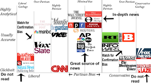 News Bias Chart Aarons News Network