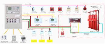 fire alarm wiring diagram pdf showy diagrams ansis me fire alarm system design pdf at Fire Alarm Wiring Diagrams Hvac