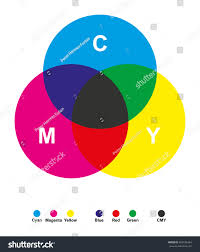 Subtractive Color Mixing Color Synthesis Cyan Stock Vector