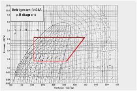 62 Punctilious R12 Refrigerant Pressure Enthalpy Chart