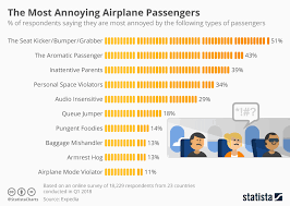 Chart The Most Annoying Airplane Passengers Statista