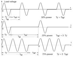 load voltage waveform single cycle control figure 2 6 load voltage waveform single cycle control