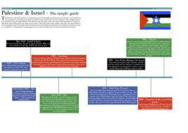 israel palestine conflict timeline palestinian israeli conflict the kite runner final project