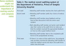 Table 2 From Audit Of Paediatric Residents Medical Records