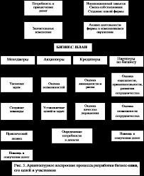 Реферат Понятие бизнес плана в системе планов предприятия  Логика составления бизнес плана от возникновения экономического замысла до получения и распределения прибыли между его участниками показана на рис 4
