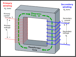 transformer core size chart pdf build own transformer how to design a transformer basics