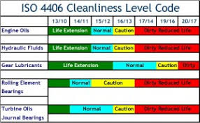 Iso Oil Cleanliness Chart Sfr How Clean Does Your Oil Need To Be Sfr Oil Analysis