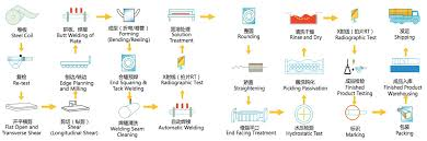 Production Flow Chart Dewei Stainless