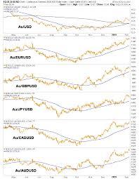 Gold Versus Stock Market Chart A Precious Metals Update Kitco News