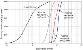 Top Cast Retarder Chart Particle Size Distribution Of Sand And Coarse Aggregate