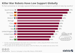 Country Charts November 2018 Chart Killer War Robots Have Low Support Globally Statista
