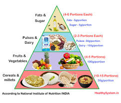 Balanced Diet Chart Healthy Nutrition Food Plan Veg