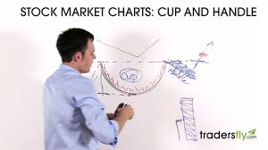 Trading The Cup And Handle Stock Chart Pattern