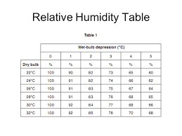 Relative Humidity Calculator Chart Calculating Relative Humidity Practice Use Table From Mj