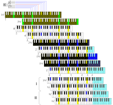a case study the chorus tone generator also note that in this diagram white keys change to yellow black keys change to blue and brown keys change to green to indicate frequencies 10 20