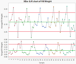 Xbar And R Chart Example 3 Way Chart Example
