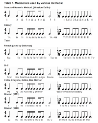 Rhythmic Pattern Unique Rhythm And Meter Difficult To Teach KT Percussion Ensemble