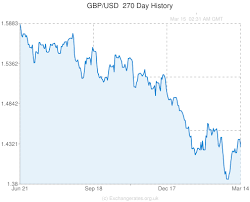 Gbp Usd Fx Rate Chart Exchange Rate Historical Usd Gbp