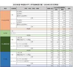 早稲田 大学 入試 日程 2021
