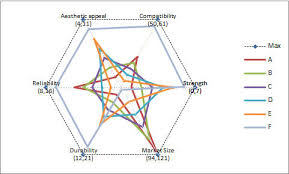 Radar Chart Excel Example Tm Custom Radar Chart Spider Chart