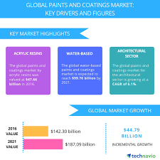 Top 5 Vendors in the Global Paints and Coatings Market from 2017 ...