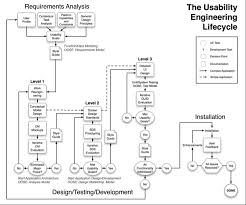 a schematic showing the usability engineering lifecycle from requirements analysis to design testing and usability engineer