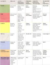 Chinese Medicine Five Elements Chart Chinese Medicine Chart Danas Blog
