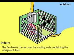 window air conditioner working. Contemporary Air How Air Conditioners Work On Window Conditioner Working