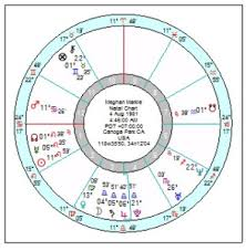 Relocation Natal Chart Meghan Duchess Of Sussex Relocated Birth Chart To London