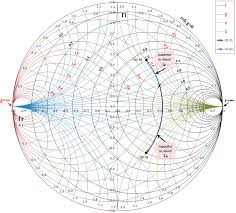 How To Read A Smith Chart Impedance Matching By Using Smith Chart A Step By Step