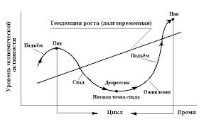 Цикличность экономического развития Причины цикличности в  Цикличность экономического развития Причины цикличности в экономике