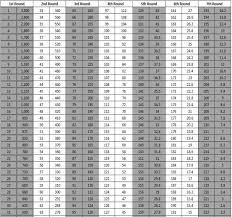 Nfl Draft Point Chart Do Saints Really Use Draft Trade Value Charts Big Easy