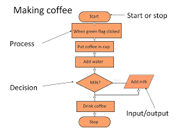 Making Coffee Start Or Stop Process Decision Input Output