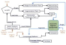 Anaerobic Digester Design Example Figure 19 From Design Of An Anaerobic Digester In Quebec