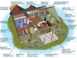 energy efficient house plans. Most Energy Efficient Home Designs Extraordinary Decor Cheap Build Design With Eco Friendly Contemporary House Plans I