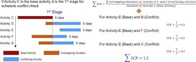 Schedule Conflict Development Of Workspace Conflict Visualization System Using