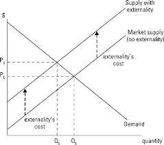 Negative Externality Graph Basics Of Externalities In Managerial Economics Dummies